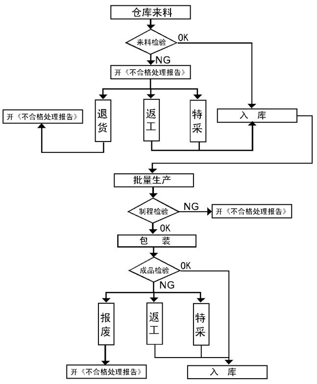 品质管制流程图