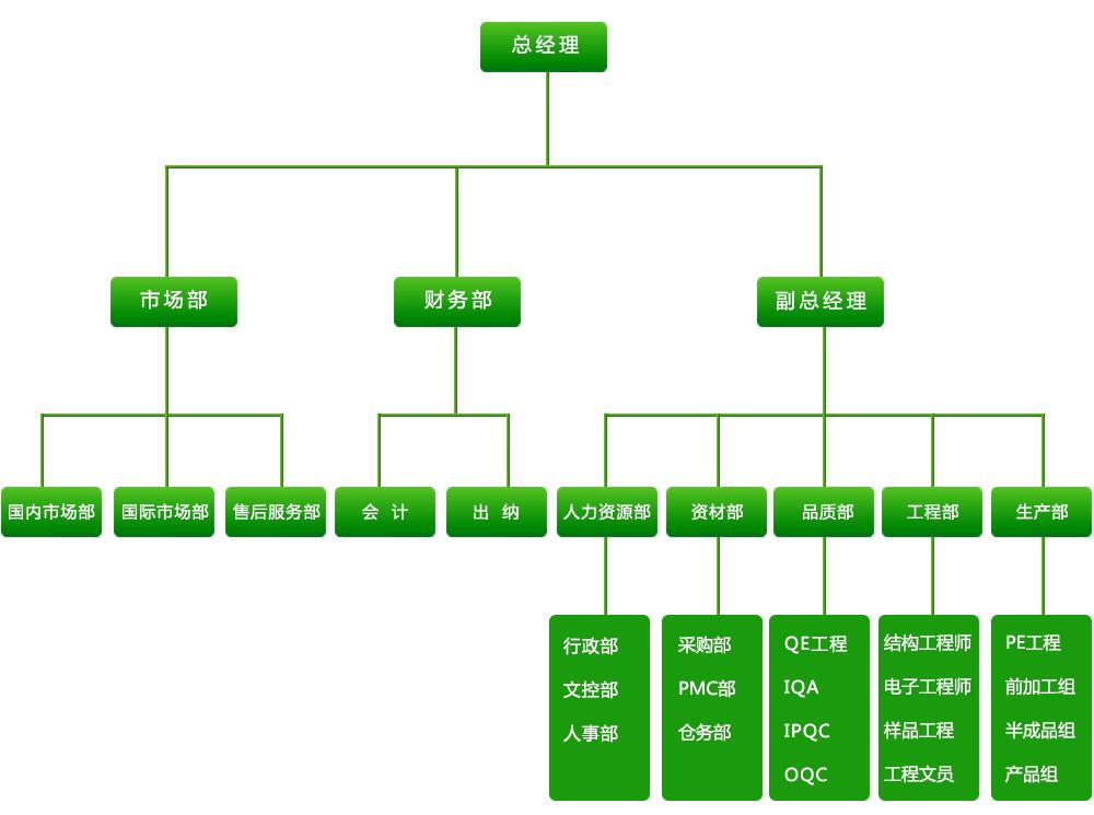 组zhijie构图